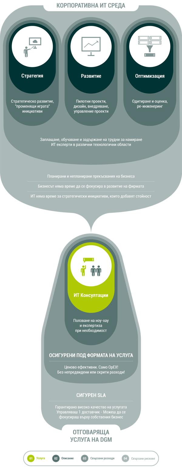 ИТ Консултации - виртуализация, cloud услуги, информационна сигурност